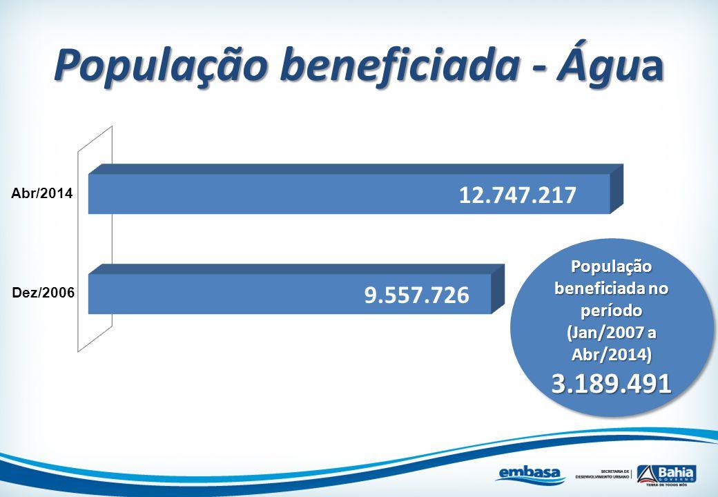 População beneficiada - Água População beneficiada no período