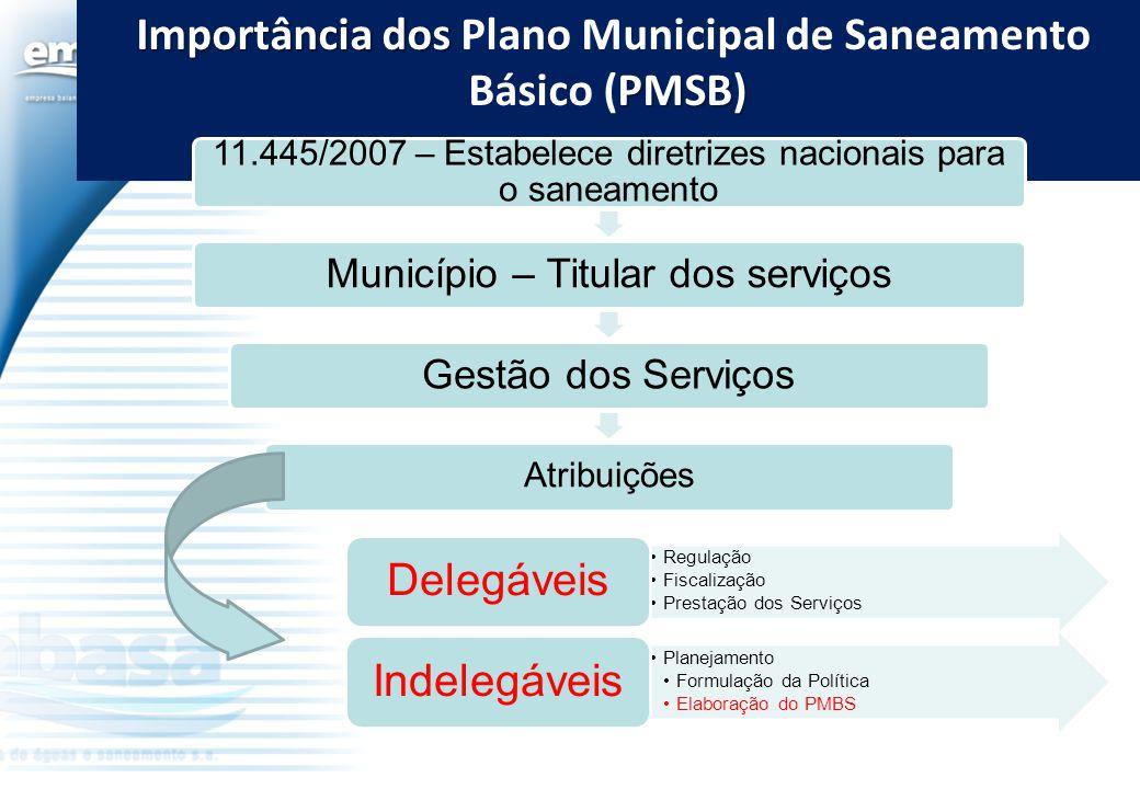 Importância dos Plano Municipal de Saneamento Básico (PMSB)