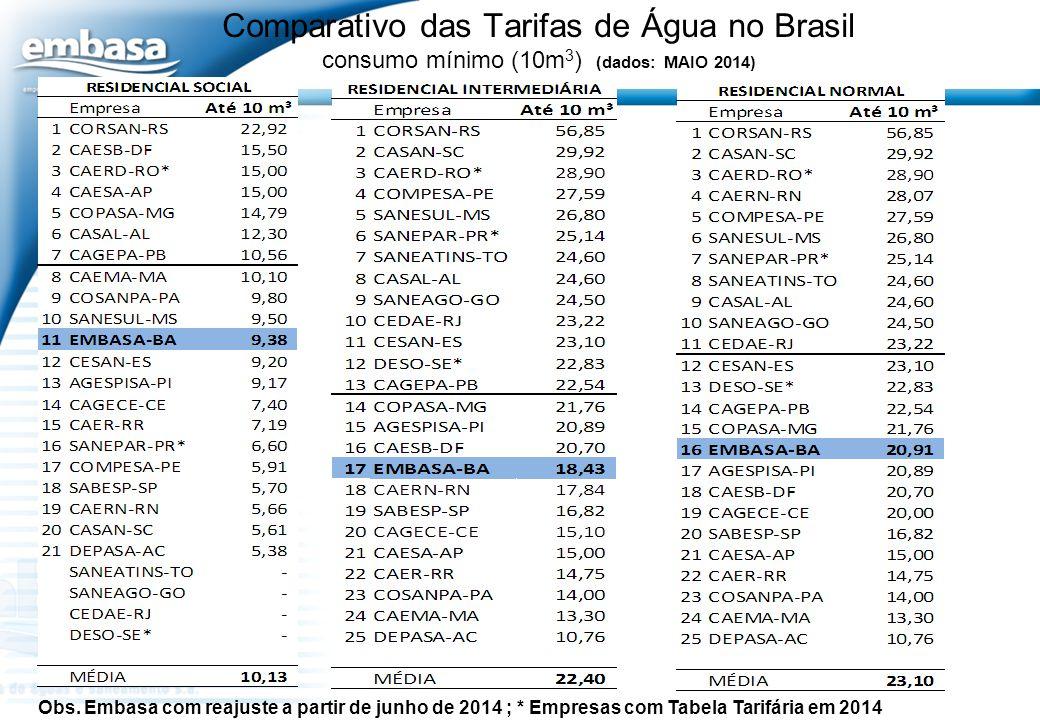 Comparativo das Tarifas de Água no Brasil consumo mínimo (10m3) (dados: MAIO 2014)