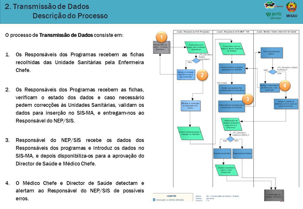 2. Transmissão de Dados Descrição do Processo