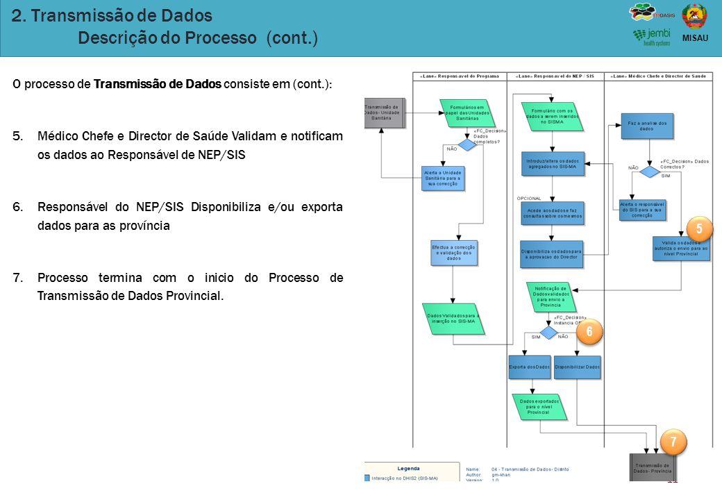 2. Transmissão de Dados Descrição do Processo (cont.)