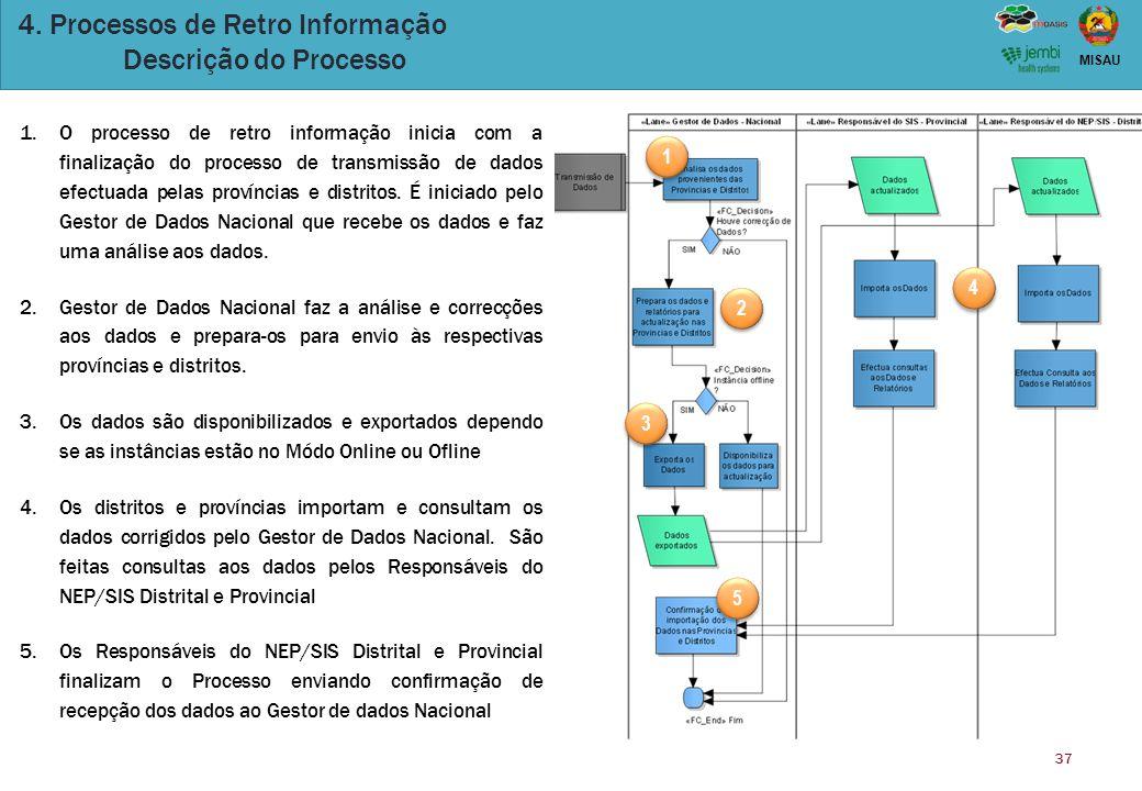 4. Processos de Retro Informação Descrição do Processo