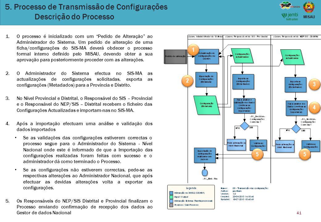 5. Processo de Transmissão de Configurações Descrição do Processo