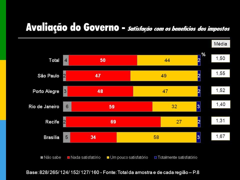 Avaliação do Governo - Satisfação com os benefícios dos impostos