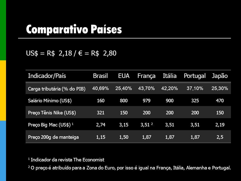 Comparativo Países US$ = R$ 2,18 / € = R$ 2,80 Indicador/País Brasil