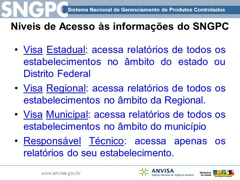Níveis de Acesso às informações do SNGPC