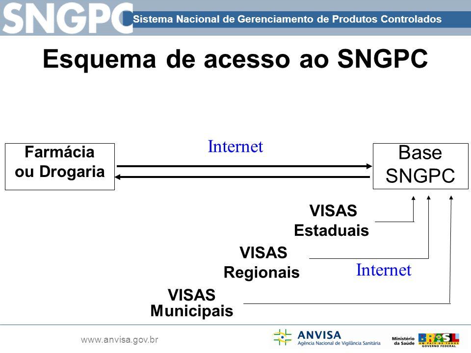 Esquema de acesso ao SNGPC