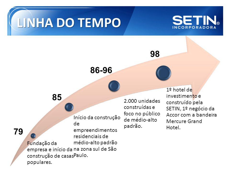LINHA DO TEMPO Fundação da empresa e início da construção de casas populares.