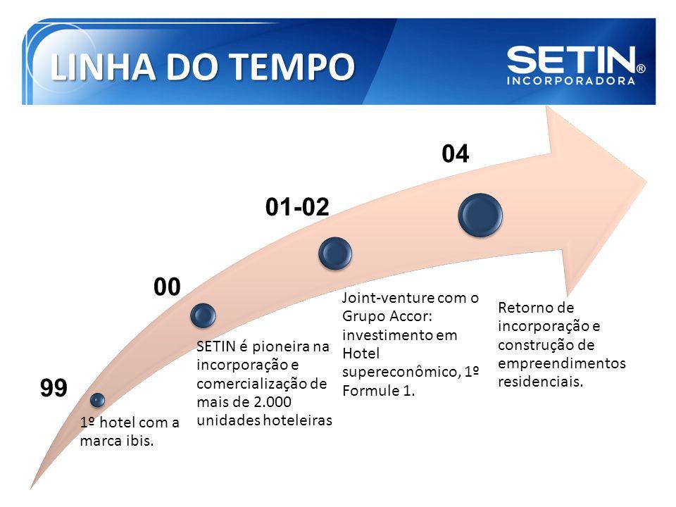 LINHA DO TEMPO 1º hotel com a marca ibis. SETIN é pioneira na incorporação e comercialização de mais de 2.000 unidades hoteleiras.