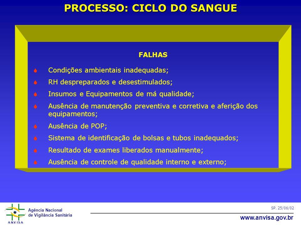 PROCESSO: CICLO DO SANGUE