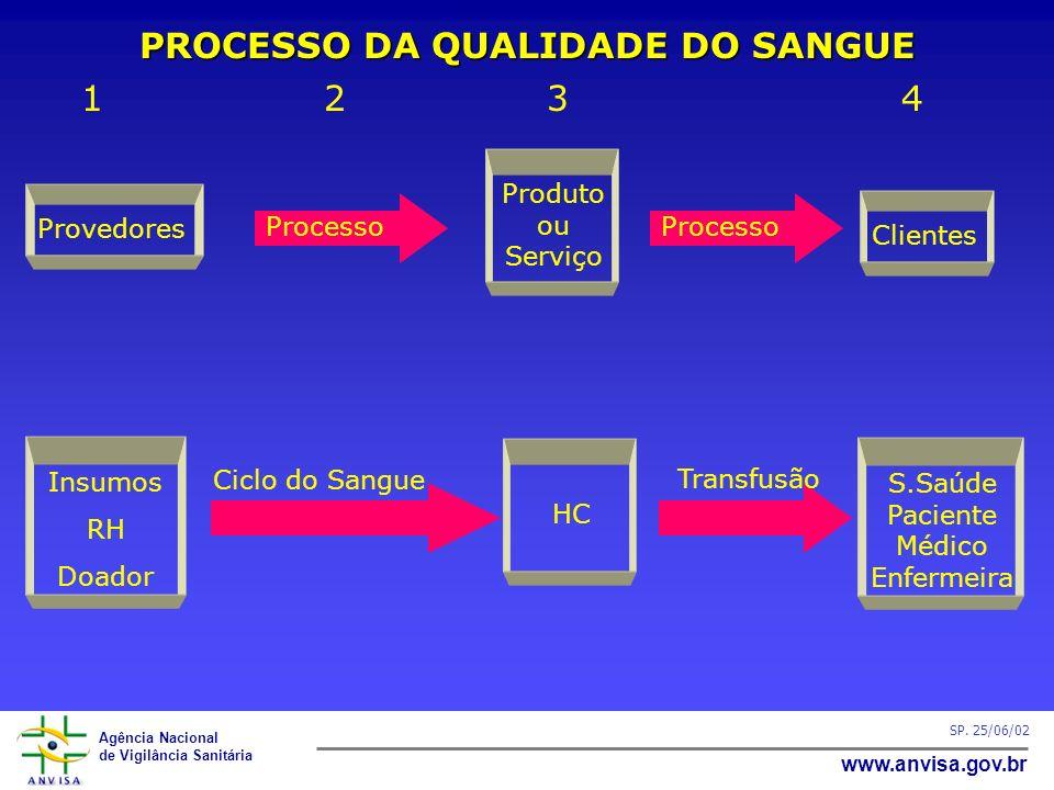 PROCESSO DA QUALIDADE DO SANGUE