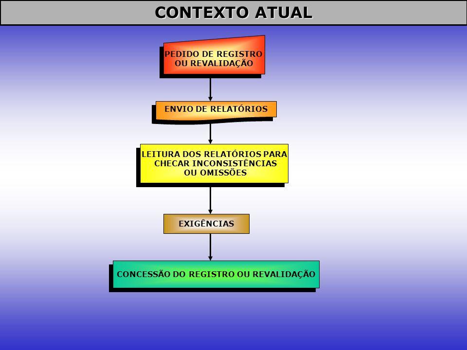 CONTEXTO ATUAL PEDIDO DE REGISTRO OU REVALIDAÇÃO ENVIO DE RELATÓRIOS