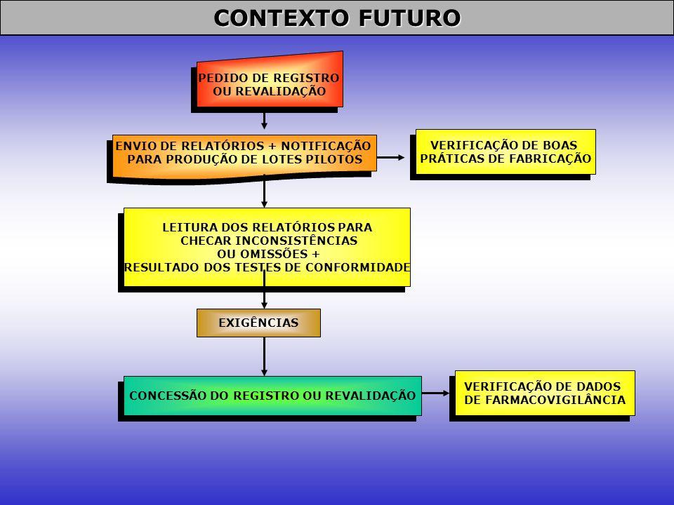 CONTEXTO FUTURO PEDIDO DE REGISTRO OU REVALIDAÇÃO VERIFICAÇÃO DE BOAS