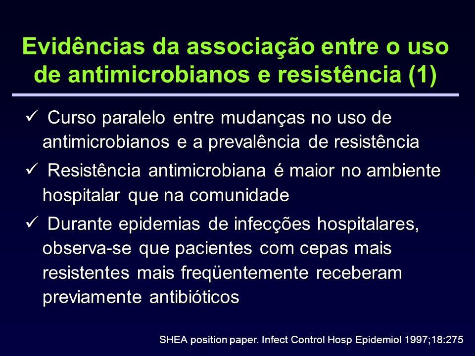 Evidências da associação entre o uso de antimicrobianos e resistência (1)