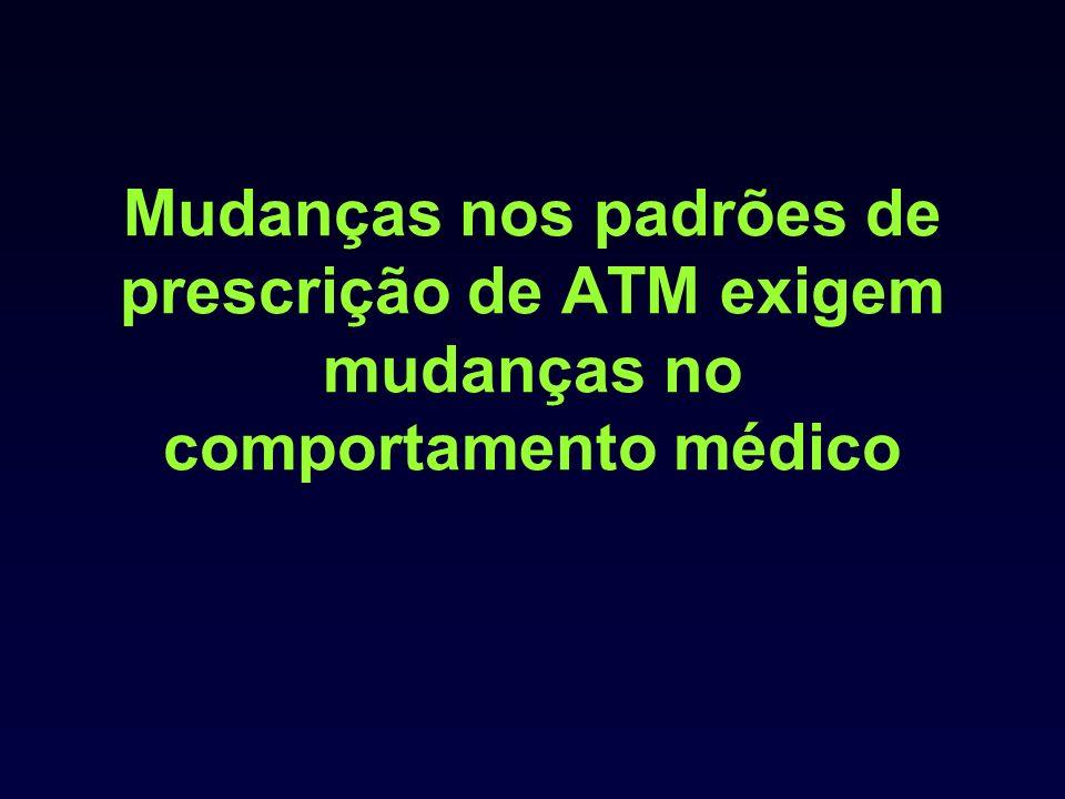 Mudanças nos padrões de prescrição de ATM exigem mudanças no comportamento médico