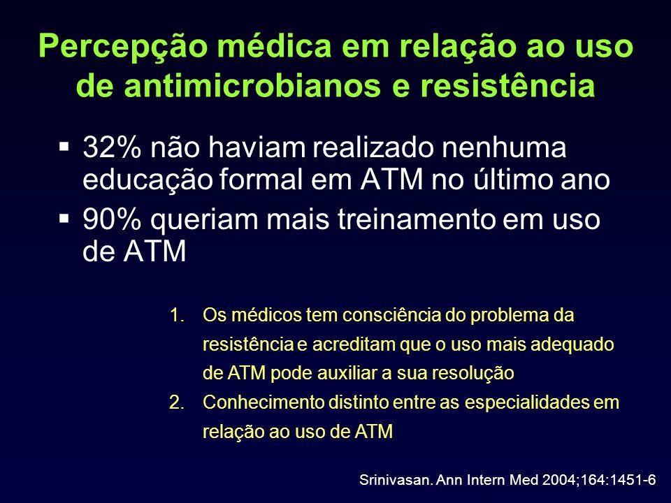 Percepção médica em relação ao uso de antimicrobianos e resistência