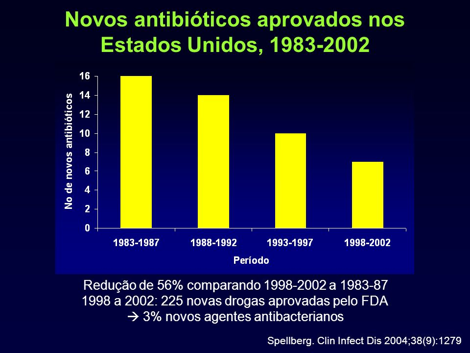 Novos antibióticos aprovados nos Estados Unidos, 1983-2002