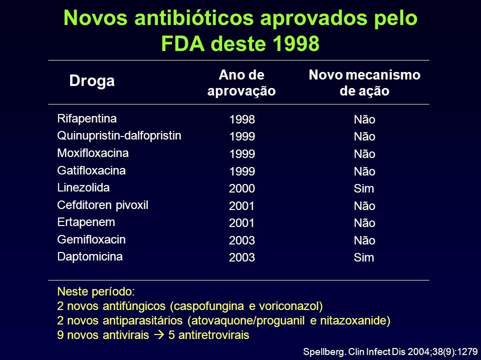 Novos antibióticos aprovados pelo FDA deste 1998