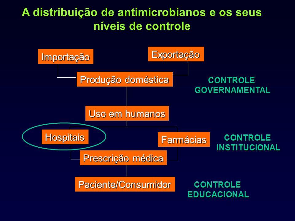 A distribuição de antimicrobianos e os seus níveis de controle