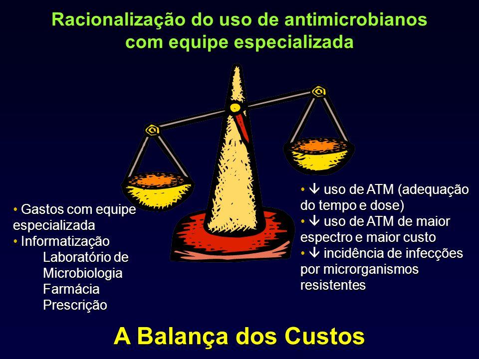 Racionalização do uso de antimicrobianos com equipe especializada