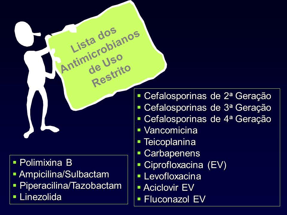 Lista dos Antimicrobianos