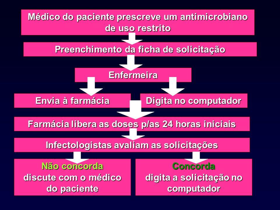 Médico do paciente prescreve um antimicrobiano de uso restrito