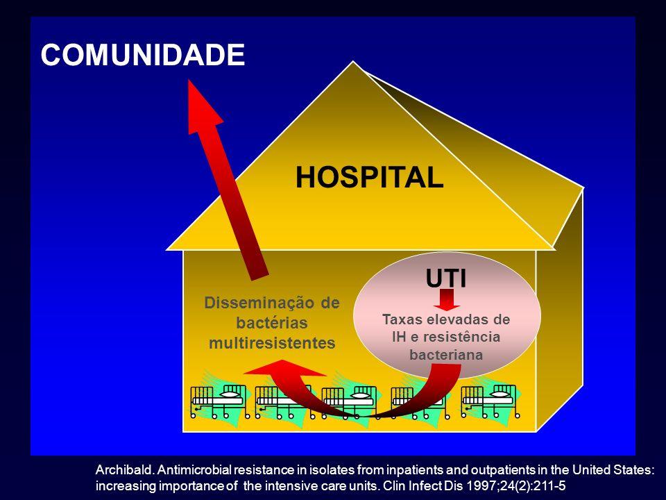 COMUNIDADE COMUNIDADE HOSPITAL HOSPITAL UTI