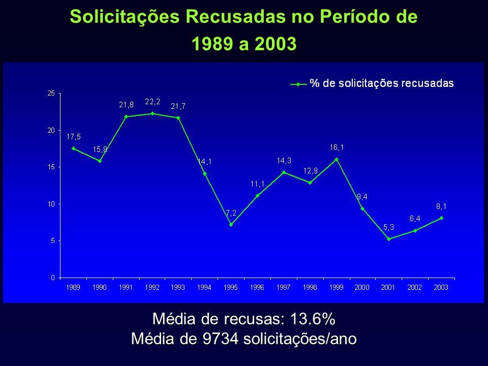 Solicitações Recusadas no Período de 1989 a 2003