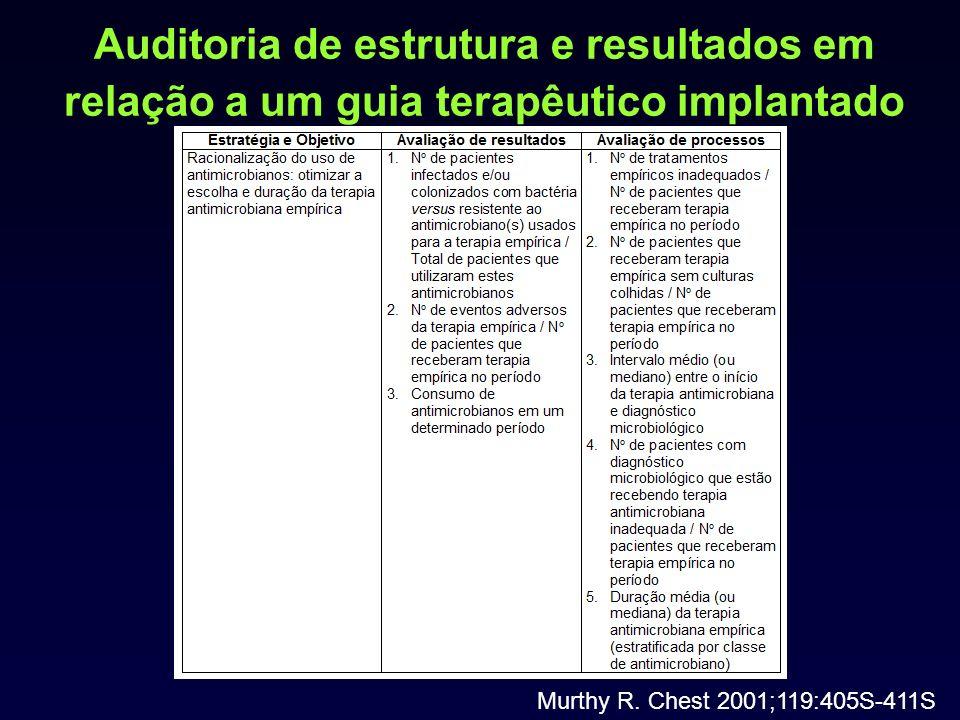 Auditoria de estrutura e resultados em relação a um guia terapêutico implantado