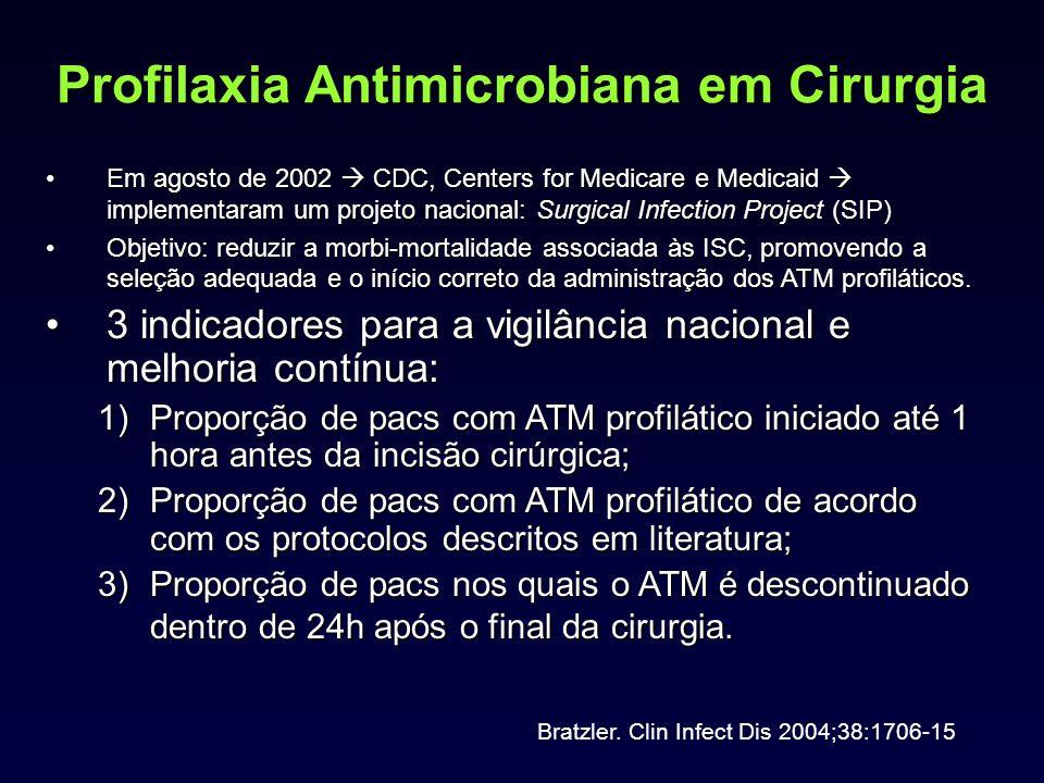 Profilaxia Antimicrobiana em Cirurgia