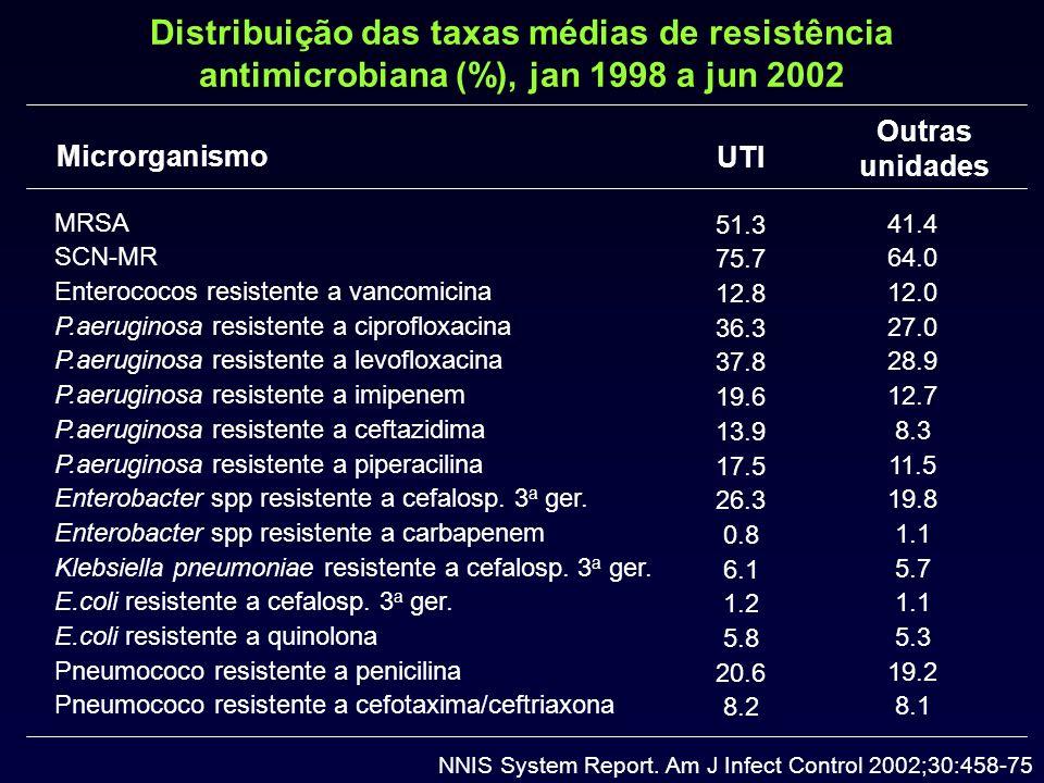 Distribuição das taxas médias de resistência antimicrobiana (%), jan 1998 a jun 2002