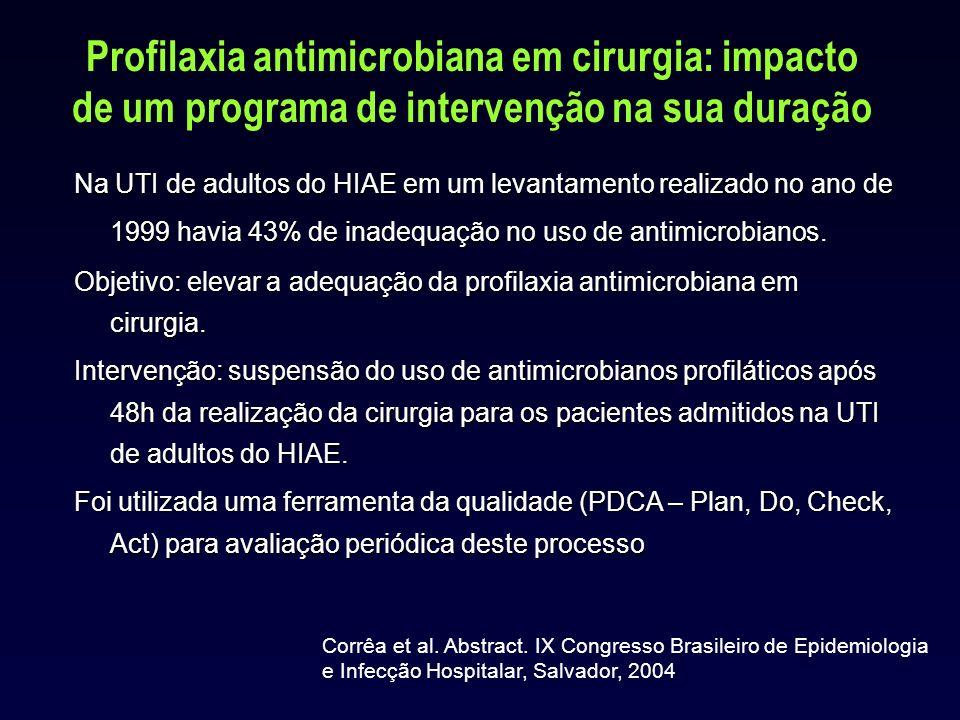 Profilaxia antimicrobiana em cirurgia: impacto de um programa de intervenção na sua duração