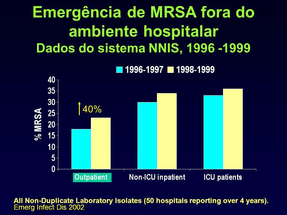 Emergência de MRSA fora do ambiente hospitalar Dados do sistema NNIS, 1996 -1999
