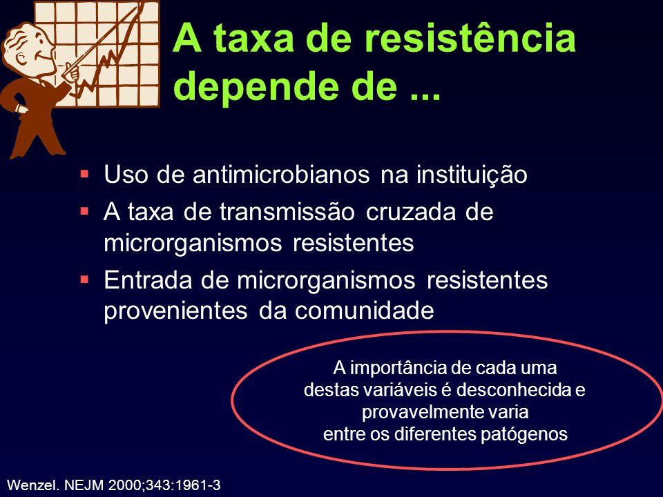A taxa de resistência depende de ...