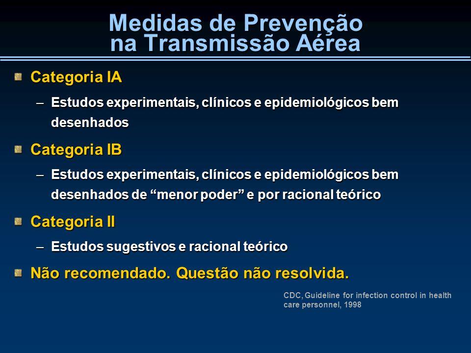 Medidas de Prevenção na Transmissão Aérea