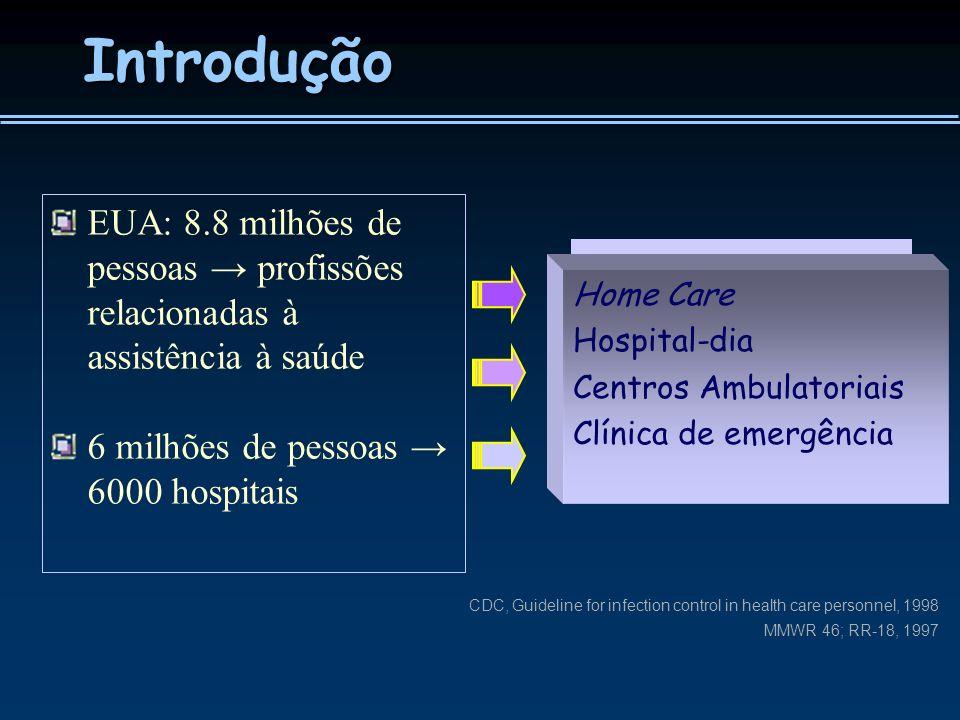 Introdução EUA: 8.8 milhões de pessoas → profissões relacionadas à assistência à saúde. 6 milhões de pessoas → 6000 hospitais.