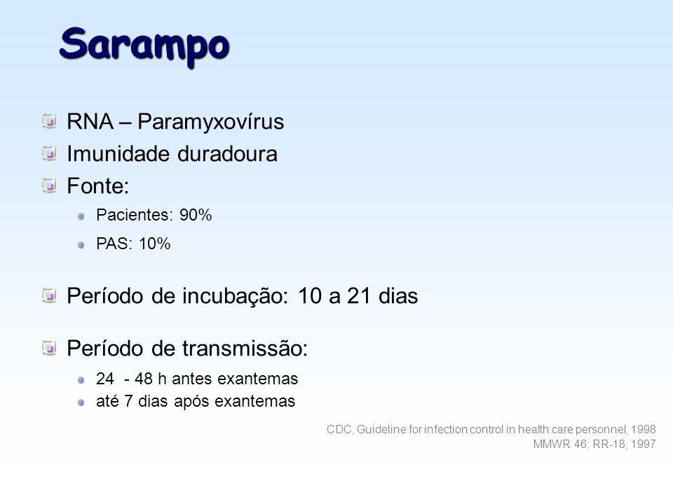 Sarampo RNA – Paramyxovírus Imunidade duradoura Fonte: