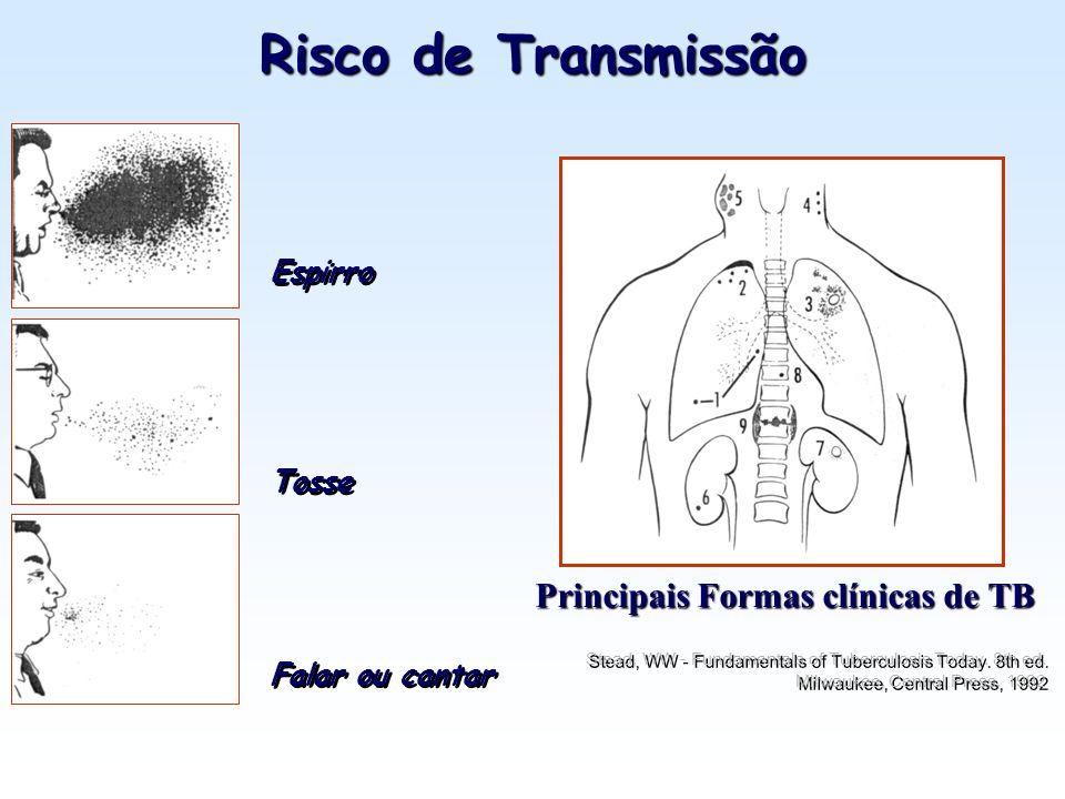 Risco de Transmissão Principais Formas clínicas de TB Espirro Tosse