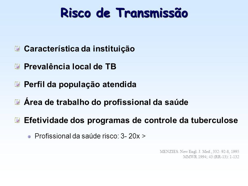 Risco de Transmissão Característica da instituição