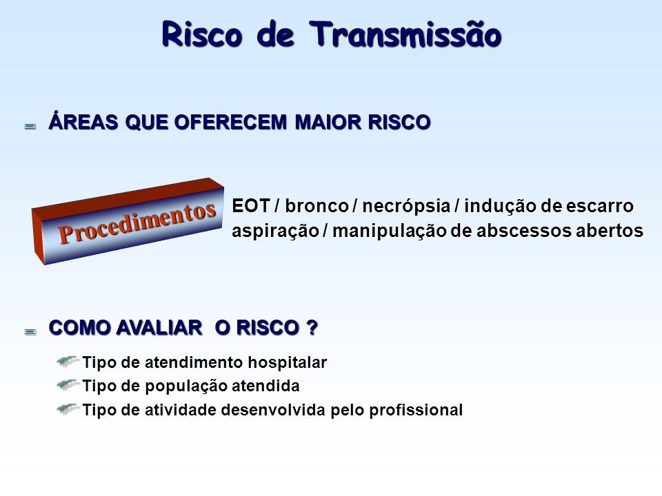 Risco de Transmissão Procedimentos ÁREAS QUE OFERECEM MAIOR RISCO