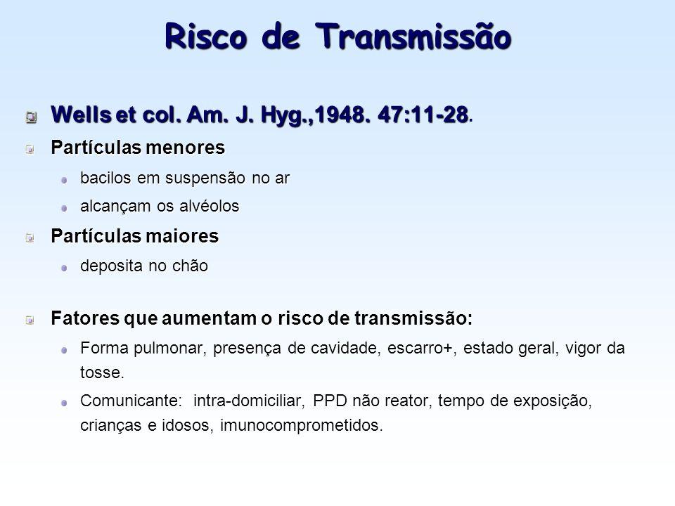 Risco de Transmissão Wells et col. Am. J. Hyg.,1948. 47:11-28.