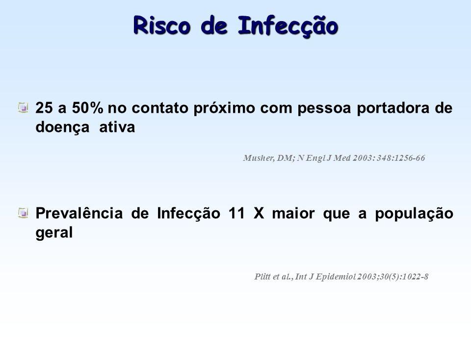 Risco de Infecção 25 a 50% no contato próximo com pessoa portadora de doença ativa. Prevalência de Infecção 11 X maior que a população geral.