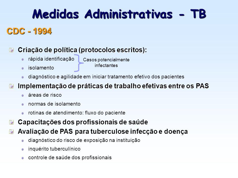 Medidas Administrativas - TB
