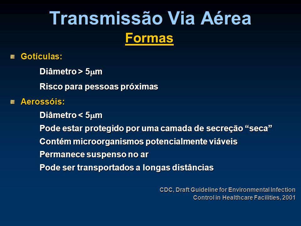 Transmissão Via Aérea Formas Gotículas: Diâmetro > 5m