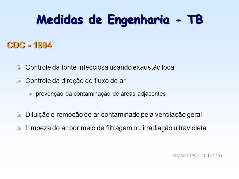 Medidas de Engenharia - TB