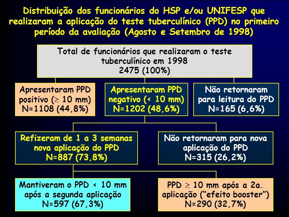Distribuição dos funcionários do HSP e/ou UNIFESP que realizaram a aplicação do teste tuberculínico (PPD) no primeiro período da avaliação (Agosto e Setembro de 1998)