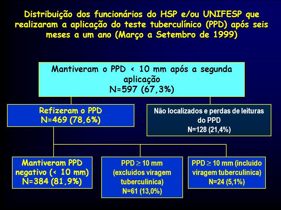 Mantiveram o PPD < 10 mm após a segunda aplicação N=597 (67,3%)