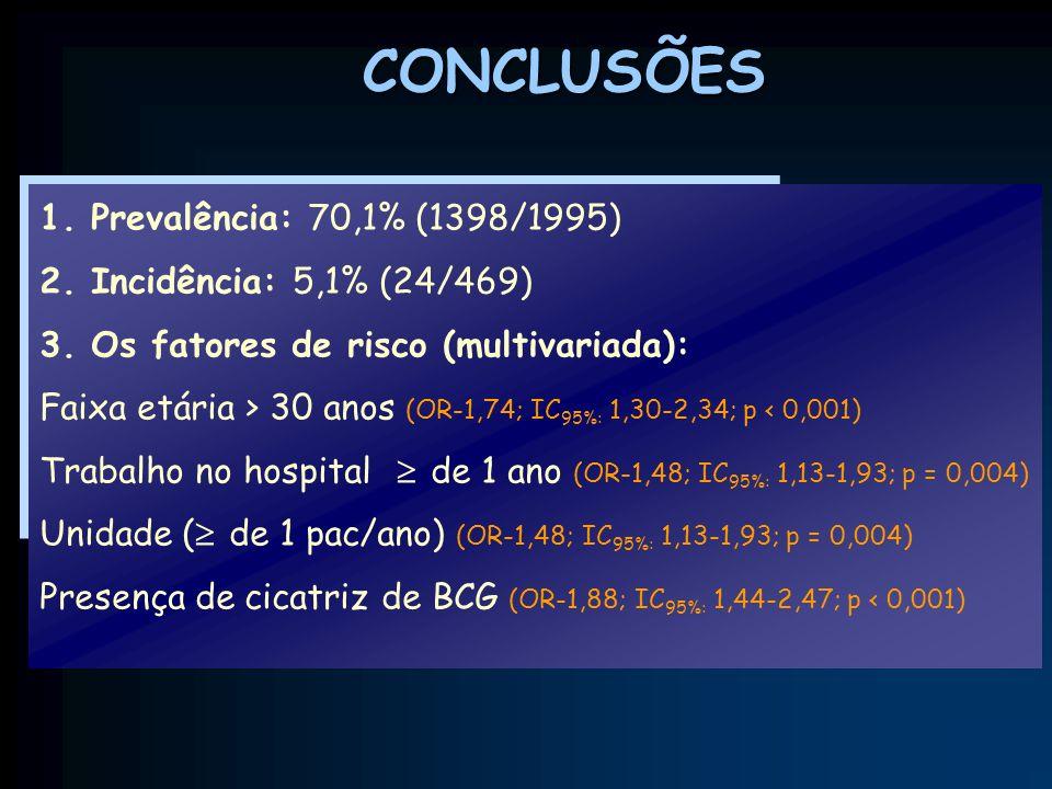 CONCLUSÕES 1. Prevalência: 70,1% (1398/1995)