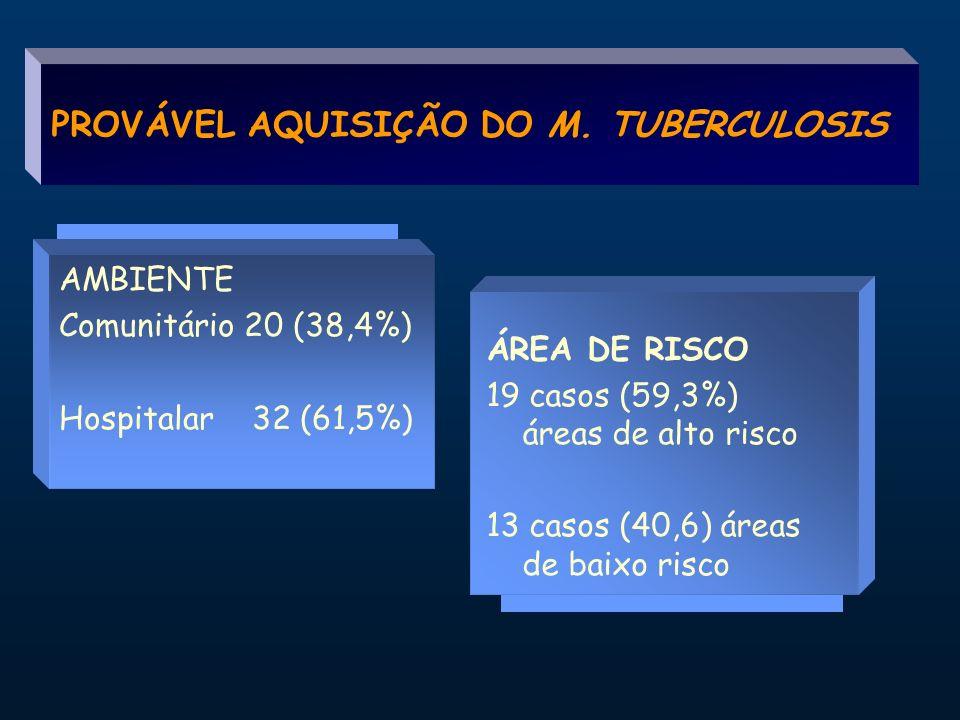PROVÁVEL AQUISIÇÃO DO M. TUBERCULOSIS
