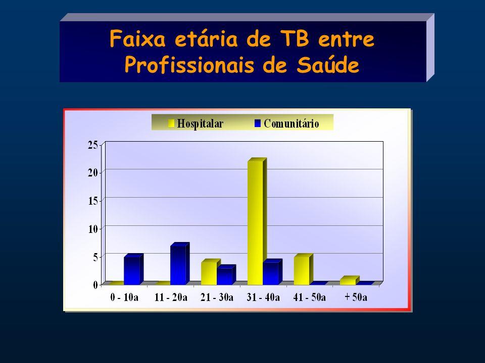 Faixa etária de TB entre Profissionais de Saúde